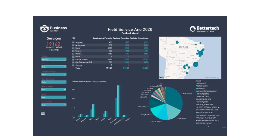 Dashboard Power BI - Business Intelligence Prestação de Serviços- Business Eye 360º