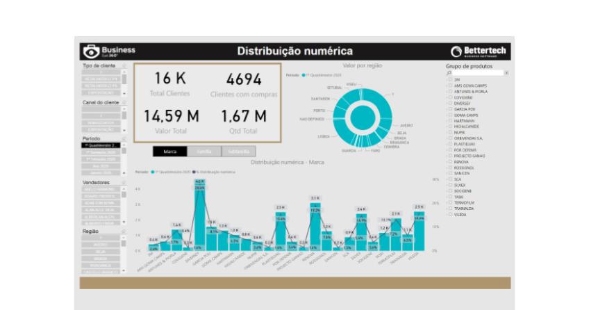 Dashboard Power BI - Business Intelligence Distribuição - Business Eye 360º