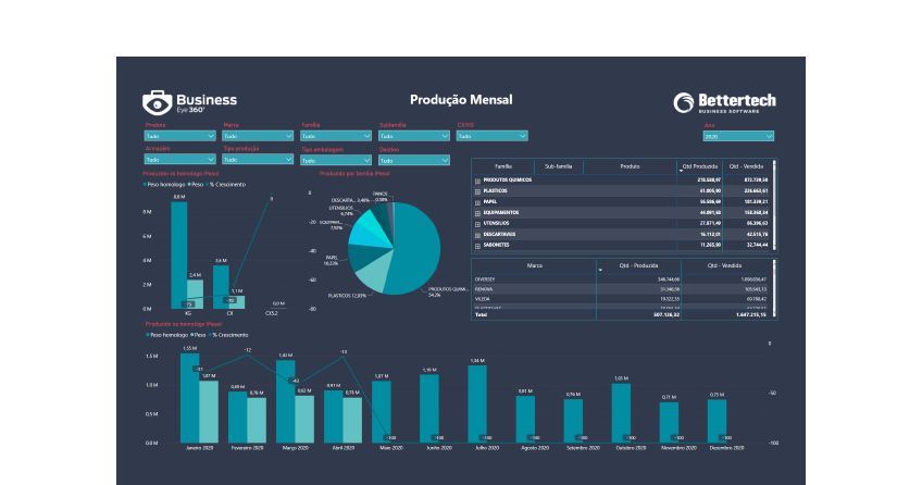 Dashboard Power BI - Business Intelligence Gestão da Produção - Business Eye 360º