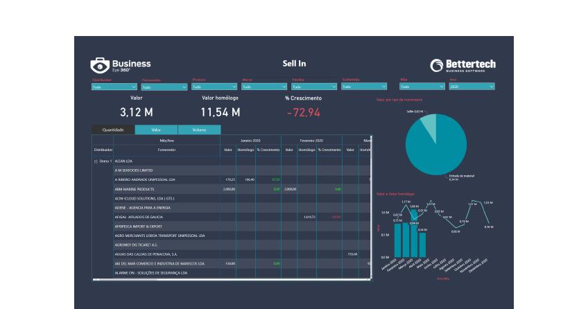 Dashboard Power BI - Business Intelligence Compras - Business Eye 360º