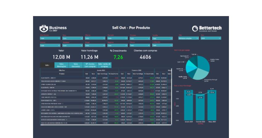 Dashboard Power BI - Business Intelligence Sellout - Business Eye 360º